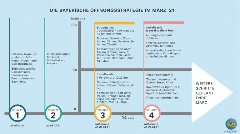 Übersichtsgrafik zur Corona-Öffnungsstrategie für Bayern